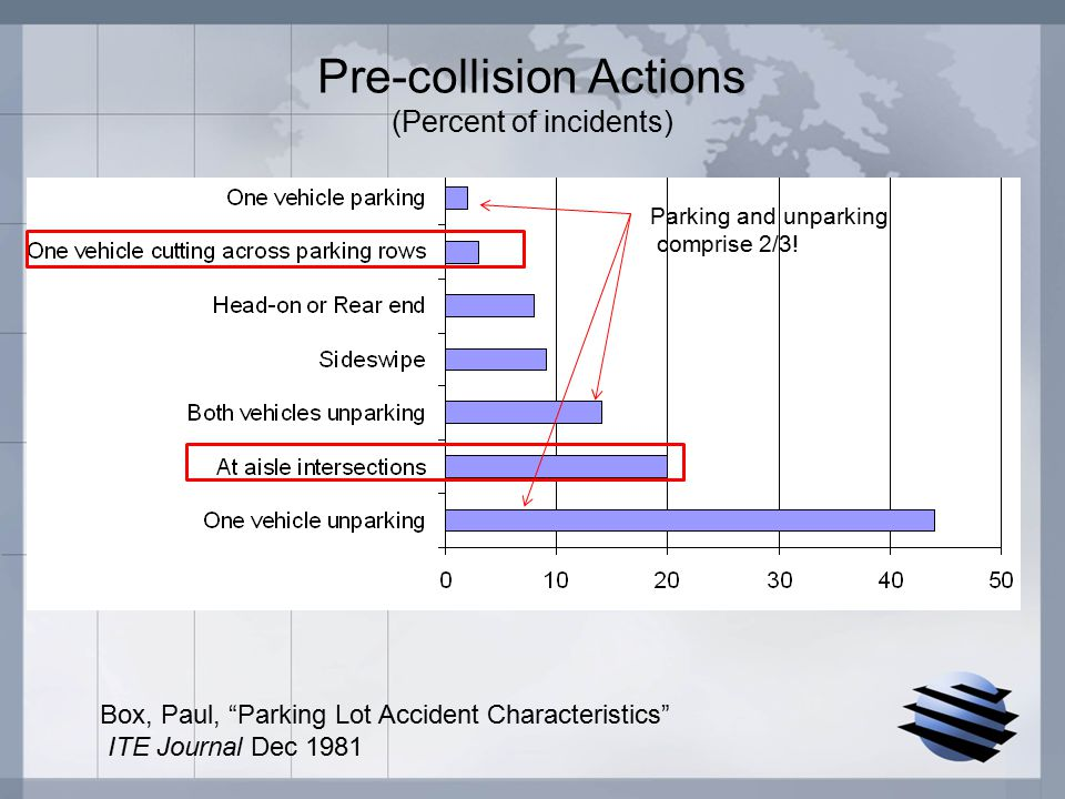 Pre-collision Actions (Percent of incidents) Box, Paul, Parking Lot Accident Characteristics ITE Journal Dec 1981 Parking and unparking comprise 2/3!