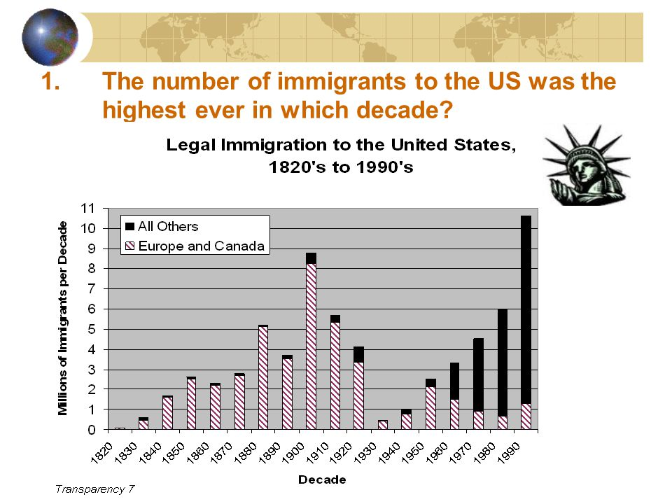 1.The number of immigrants to the US was the highest ever in which decade?