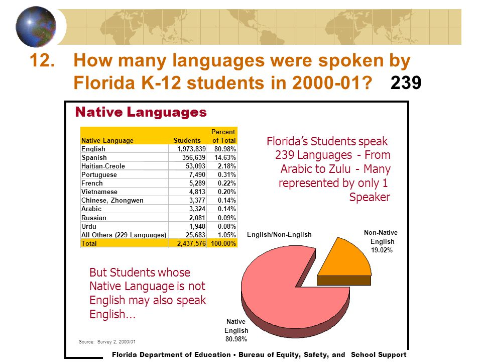 12.How many languages were spoken by Florida K-12 students in 2000-01? Native Languages English/Non-English Native English 80.98% Non-Native English 1
