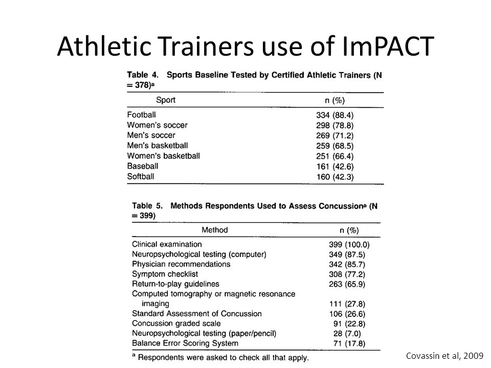 Athletic Trainers use of ImPACT Covassin et al, 2009