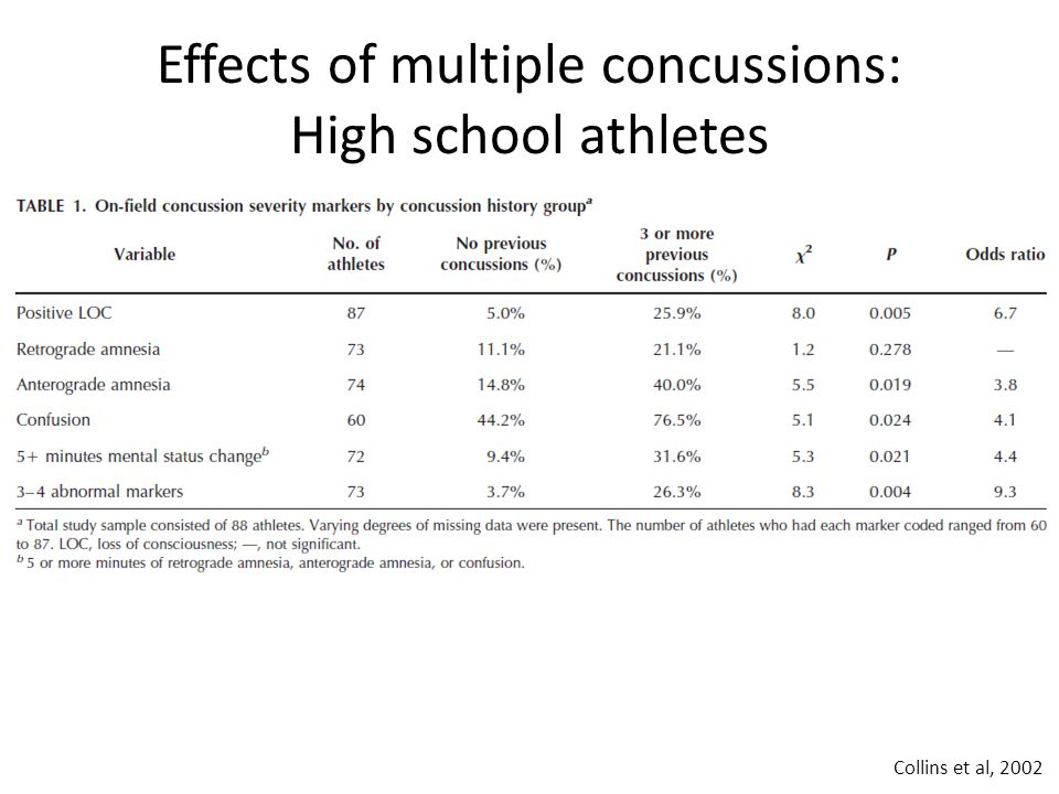 Collins et al, 2002 Effects of multiple concussions: High school athletes