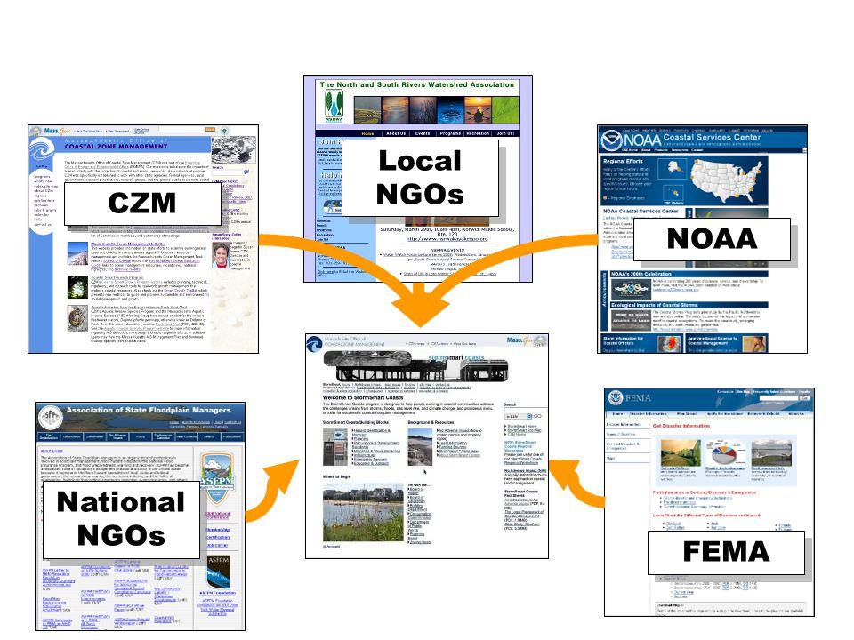 41 CZM FEMA National NGOs NOAA Local NGOs