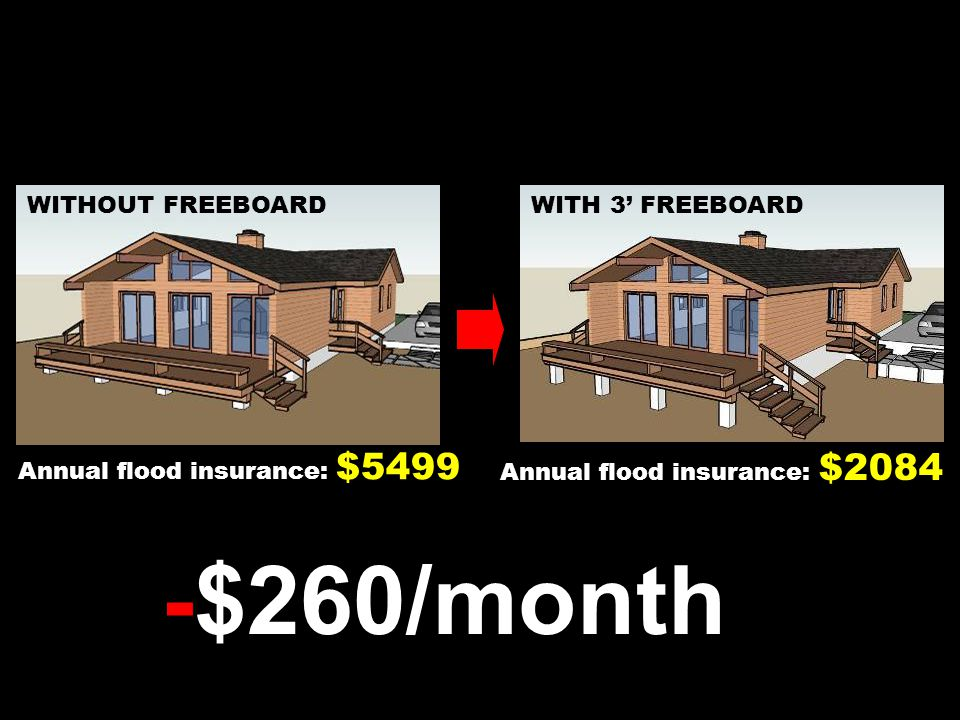 50 WITHOUT FREEBOARDWITH 3' FREEBOARD Annual flood insurance: $5499 Annual flood insurance: $2084 freeboard (-$260/month