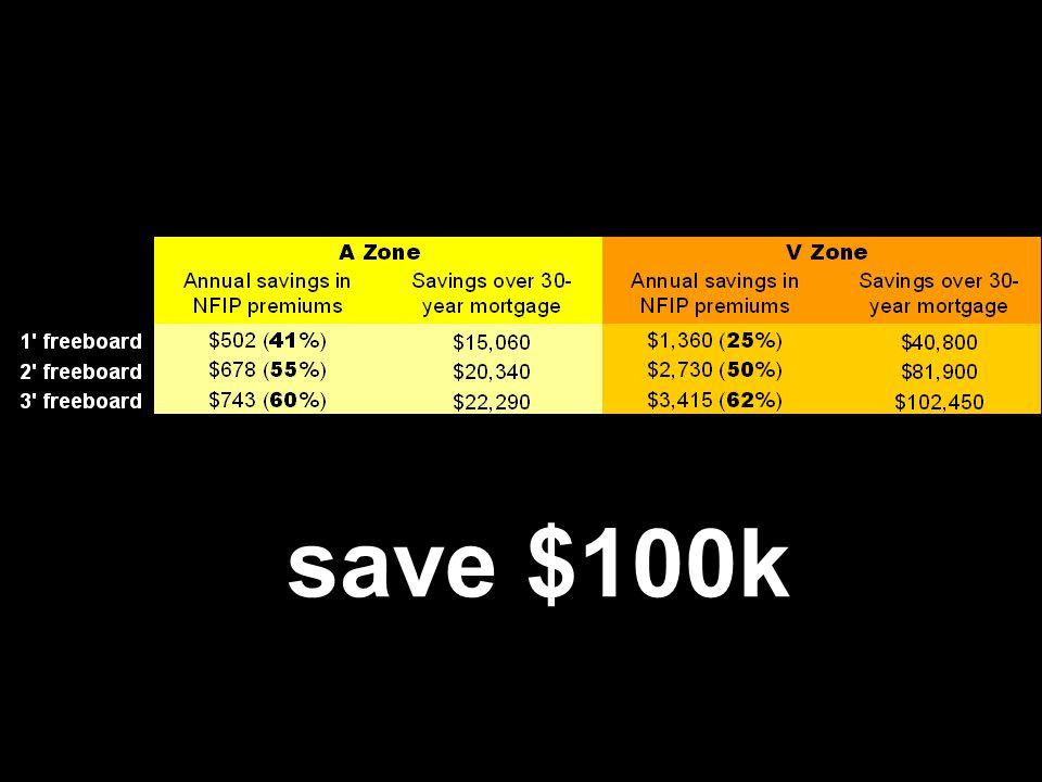51 Freeboard $avings save $100k