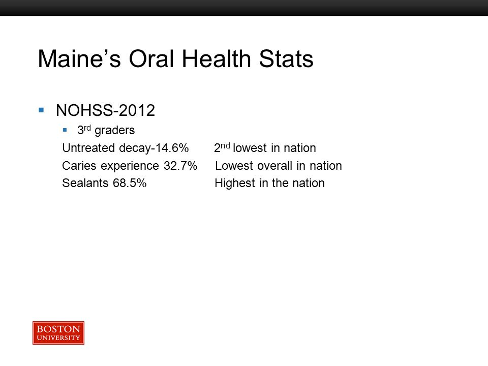 Boston University Slideshow Title Goes Here Maine's Oral Health Stats  NOHSS-2012  3 rd graders Untreated decay-14.6% 2 nd lowest in nation Caries e