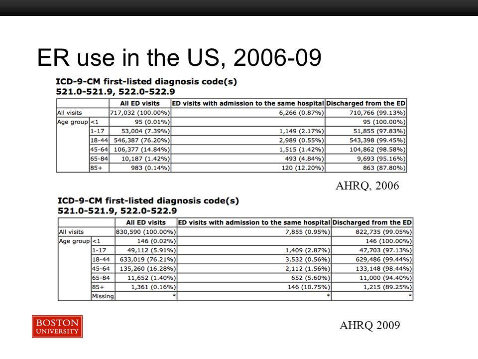 Boston University Slideshow Title Goes Here AHRQ, 2006 AHRQ 2009 ER use in the US, 2006-09
