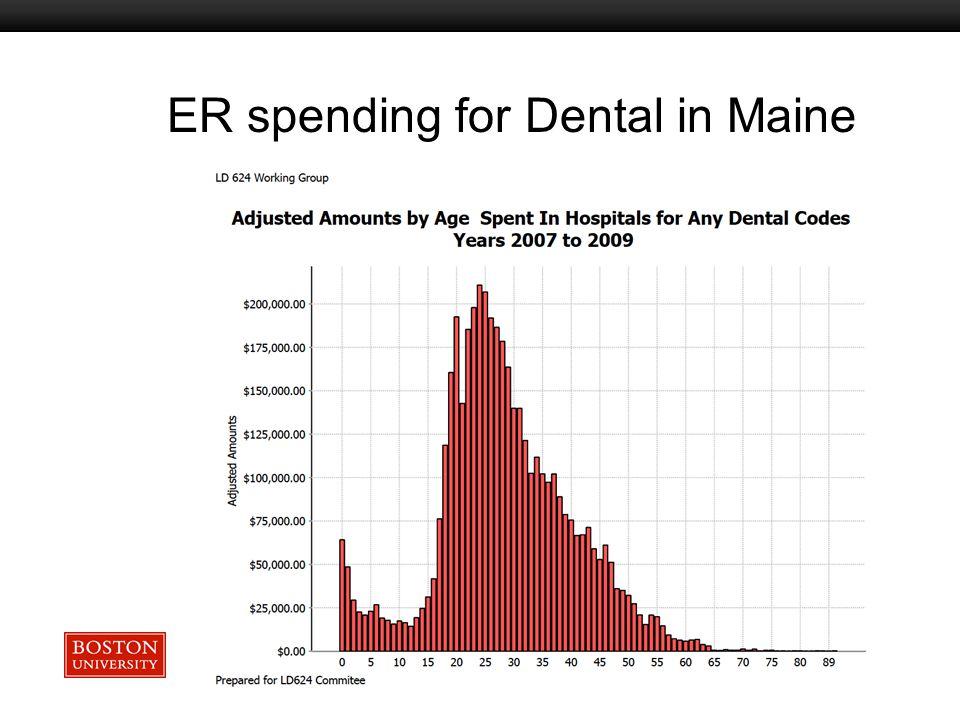 Boston University Slideshow Title Goes Here ER spending for Dental in Maine