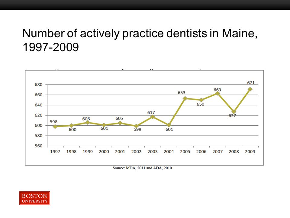Boston University Slideshow Title Goes Here Number of actively practice dentists in Maine, 1997-2009
