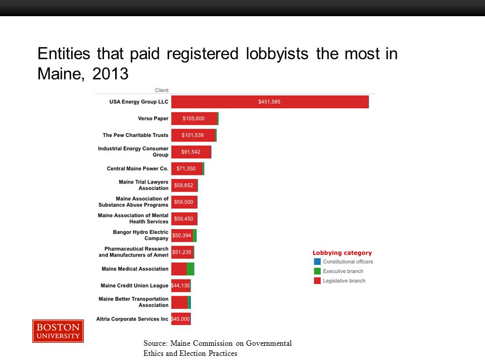 Boston University Slideshow Title Goes Here Entities that paid registered lobbyists the most in Maine, 2013 Source: Maine Commission on Governmental Ethics and Election Practices
