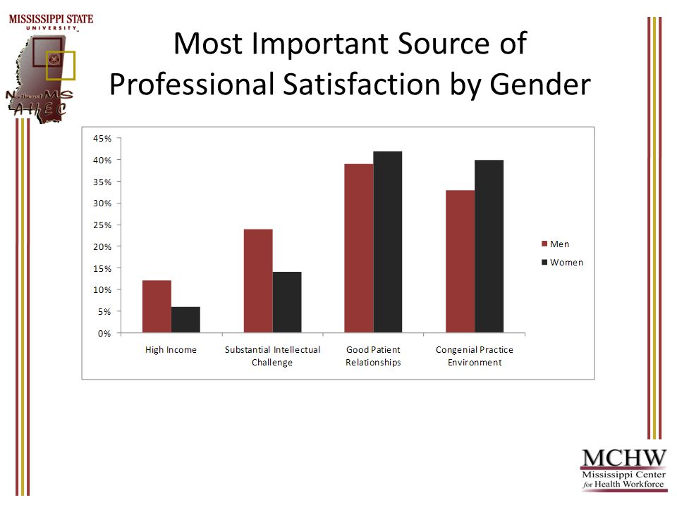 Most Important Source of Professional Satisfaction by Gender