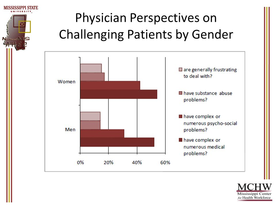 Physician Perspectives on Challenging Patients by Gender