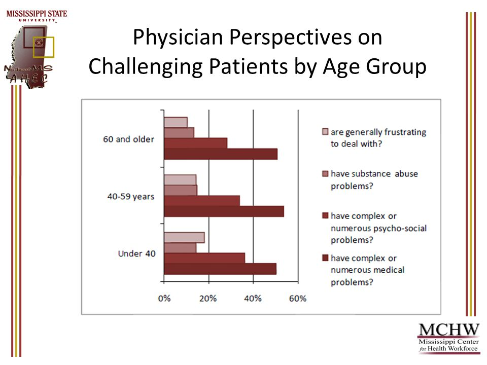 Physician Perspectives on Challenging Patients by Age Group