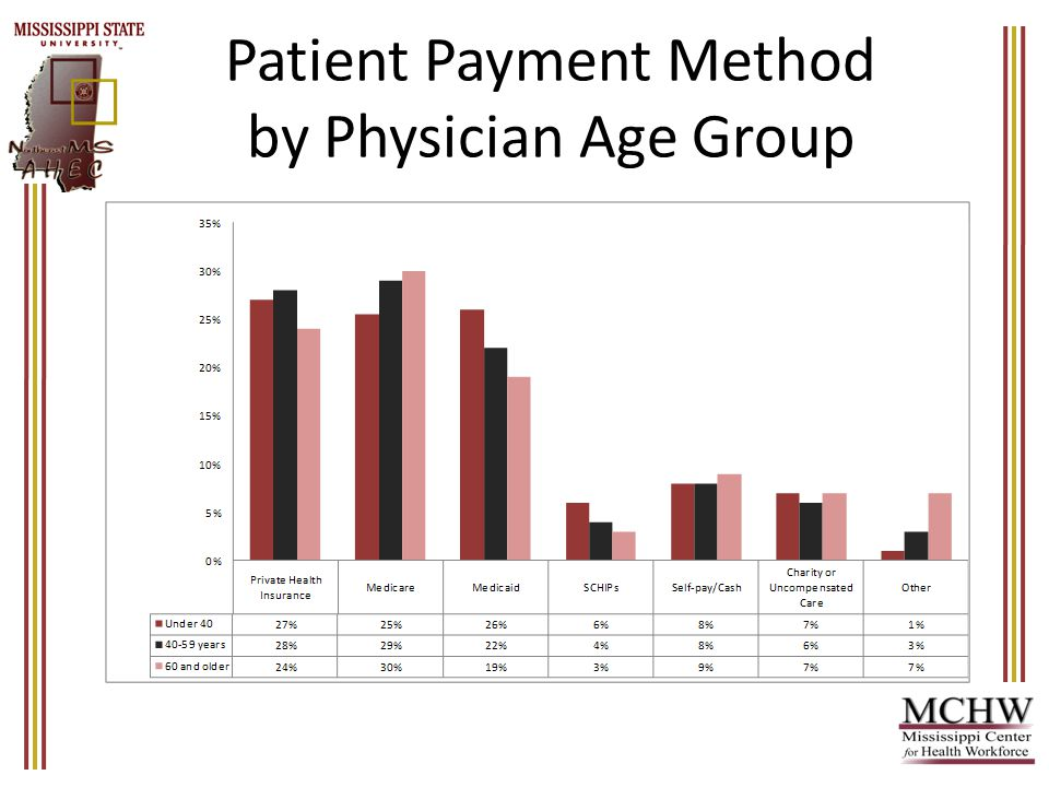 Patient Payment Method by Physician Age Group
