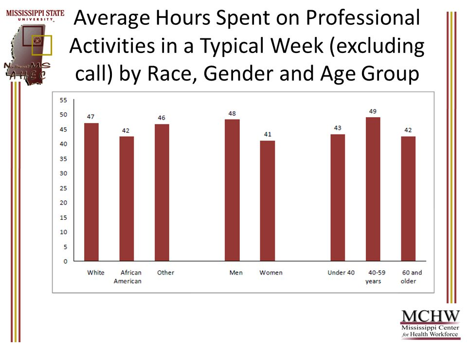 Average Hours Spent on Professional Activities in a Typical Week (excluding call) by Race, Gender and Age Group