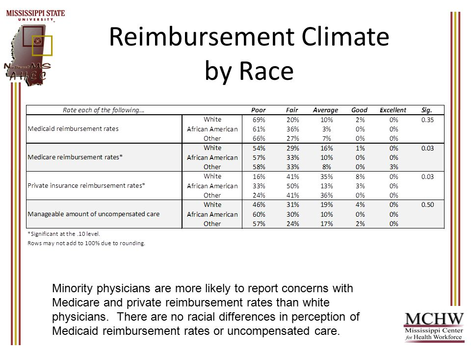 Reimbursement Climate by Race Minority physicians are more likely to report concerns with Medicare and private reimbursement rates than white physicians.