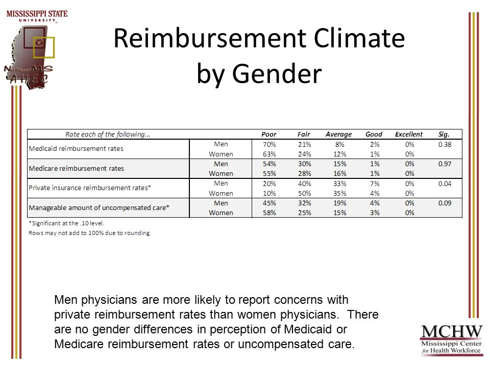 Reimbursement Climate by Gender Men physicians are more likely to report concerns with private reimbursement rates than women physicians.