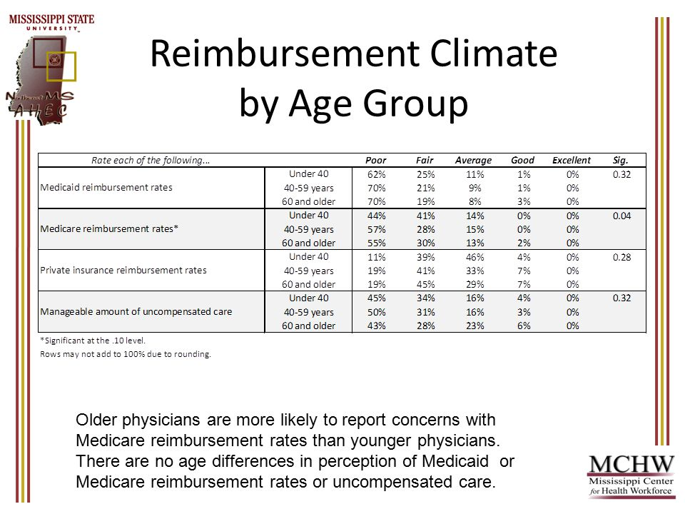 Reimbursement Climate by Age Group Older physicians are more likely to report concerns with Medicare reimbursement rates than younger physicians.