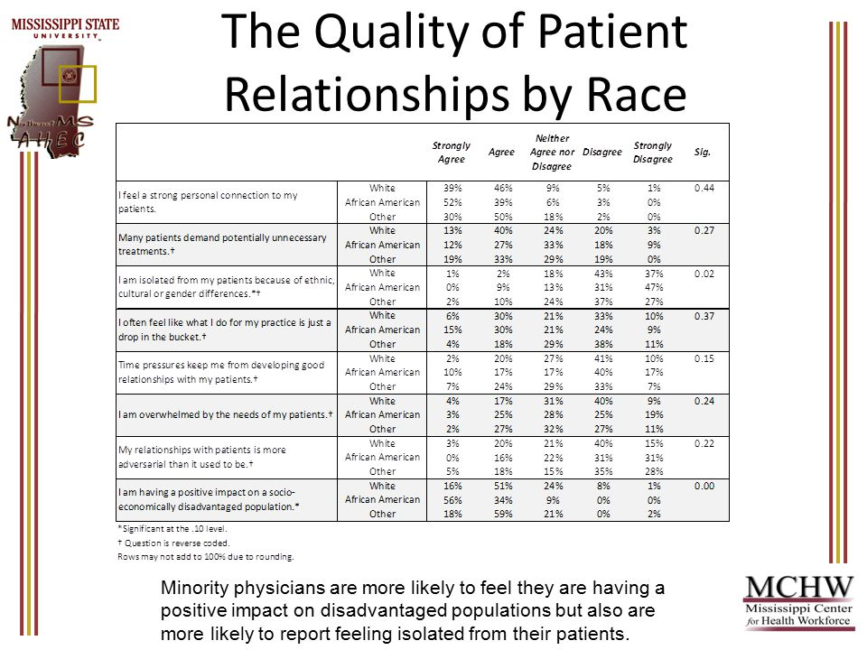 The Quality of Patient Relationships by Race Minority physicians are more likely to feel they are having a positive impact on disadvantaged populations but also are more likely to report feeling isolated from their patients.