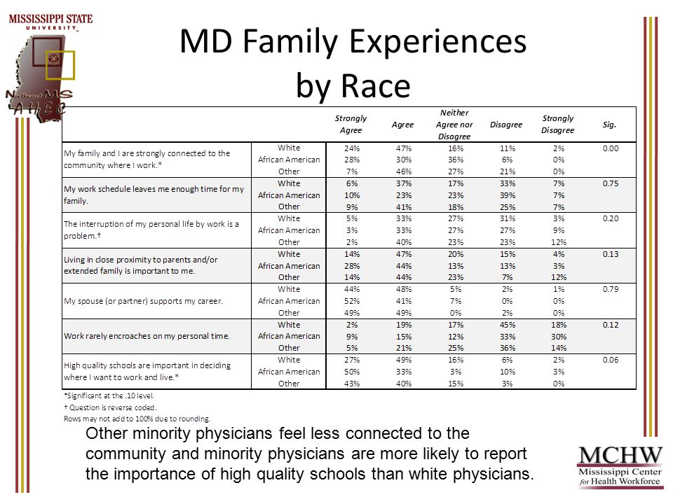 MD Family Experiences by Race Other minority physicians feel less connected to the community and minority physicians are more likely to report the importance of high quality schools than white physicians.