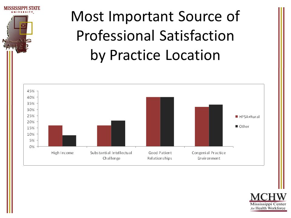 Most Important Source of Professional Satisfaction by Practice Location