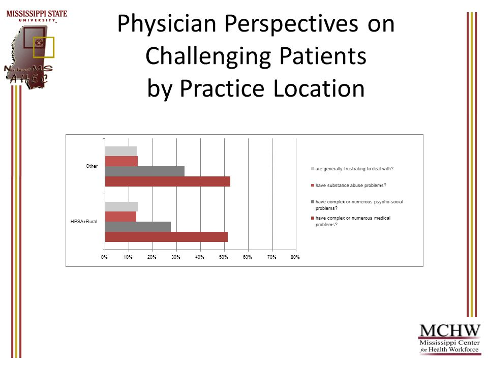 Physician Perspectives on Challenging Patients by Practice Location 0%10%20%30%40%50%60%70%80% HPSA+Rural Other are generally frustrating to deal with.