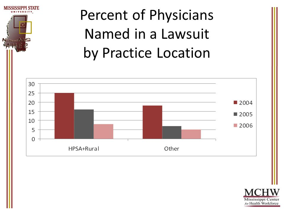 Percent of Physicians Named in a Lawsuit by Practice Location