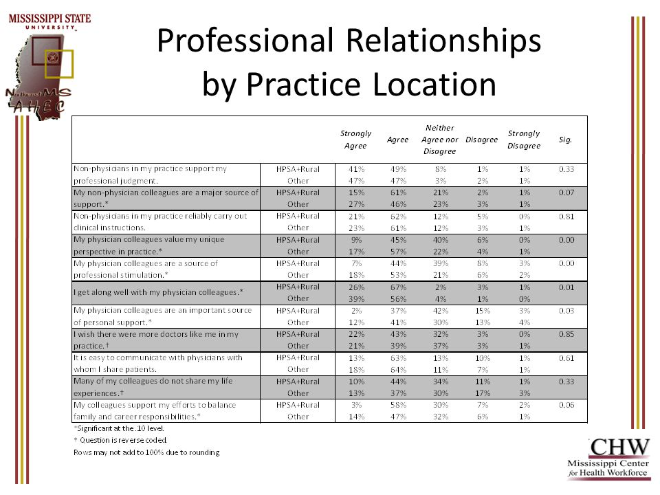 Professional Relationships by Practice Location