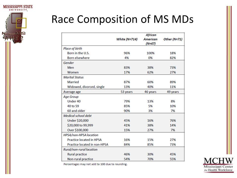 Gender Composition of MS MDs