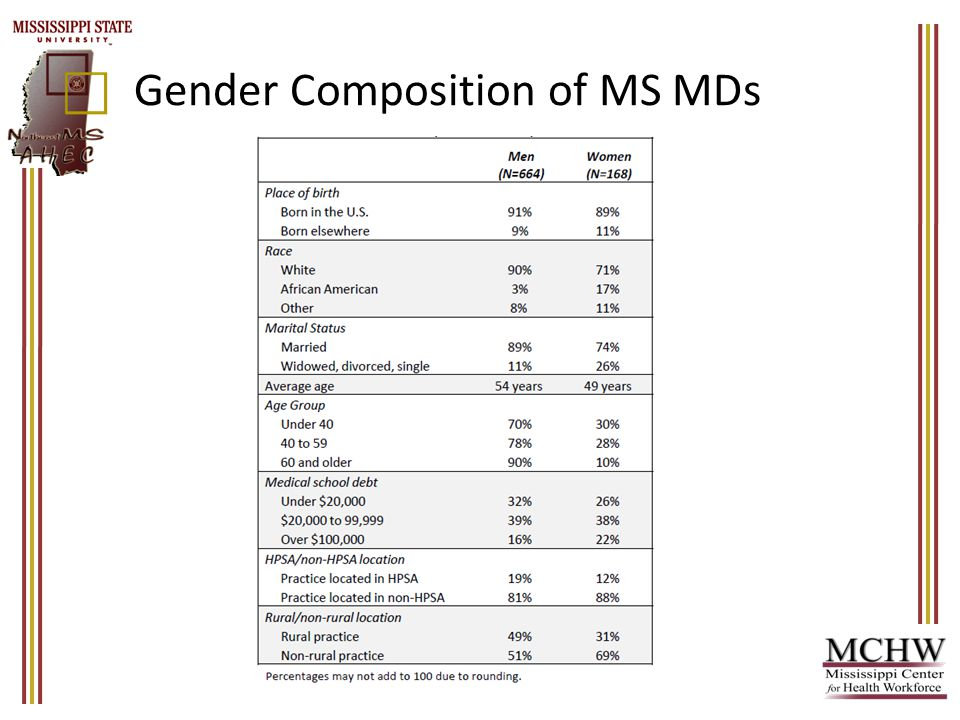 Gender Composition of MS MDs