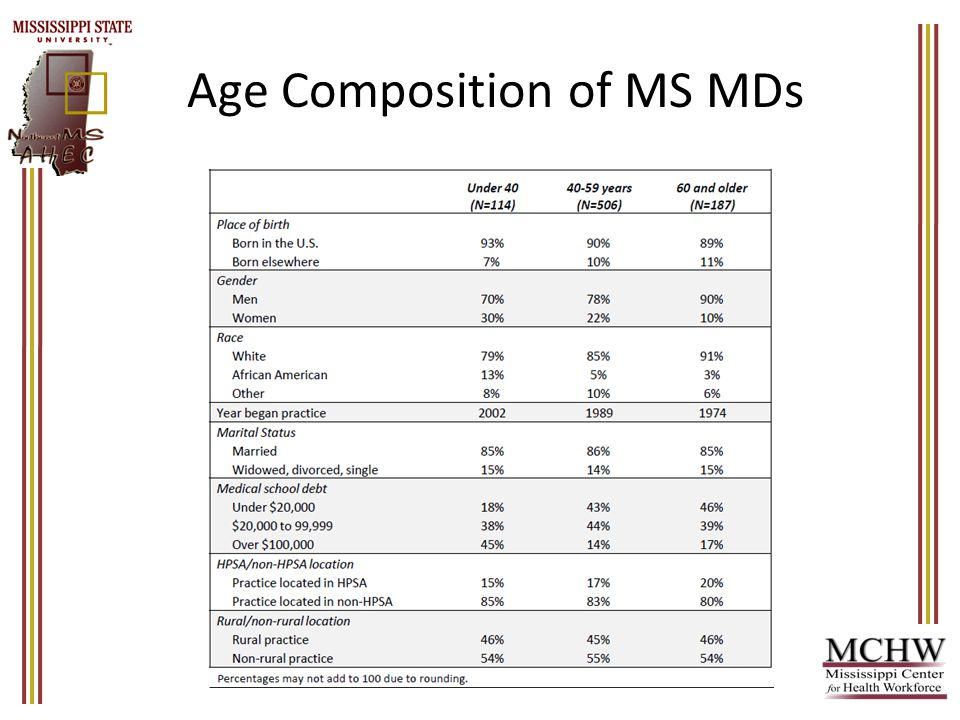 Age Composition of MS MDs