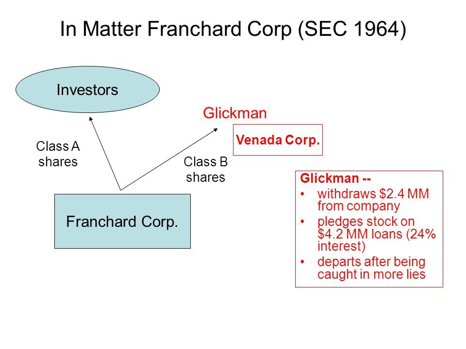 In Matter Franchard Corp (SEC 1964) Glickman -- withdraws $2.4 MM from company pledges stock on $4.2 MM loans (24% interest) departs after being caught in more lies Franchard Corp.