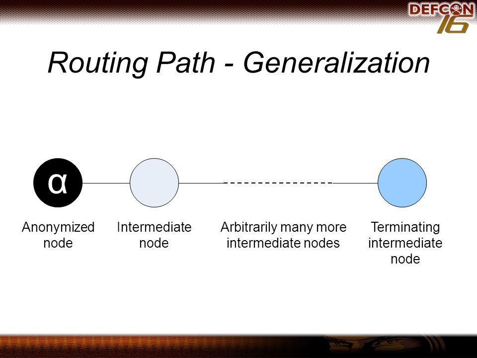 Routing Path - Generalization Anonymized node Intermediate node Arbitrarily many more intermediate nodes Terminating intermediate node α