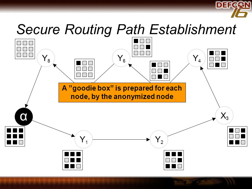 Secure Routing Path Establishment Y1Y1 Y2Y2 X3X3 Y4Y4 X5X5 Y6Y6 X7X7 Y8Y8 α A goodie box is prepared for each node, by the anonymized node