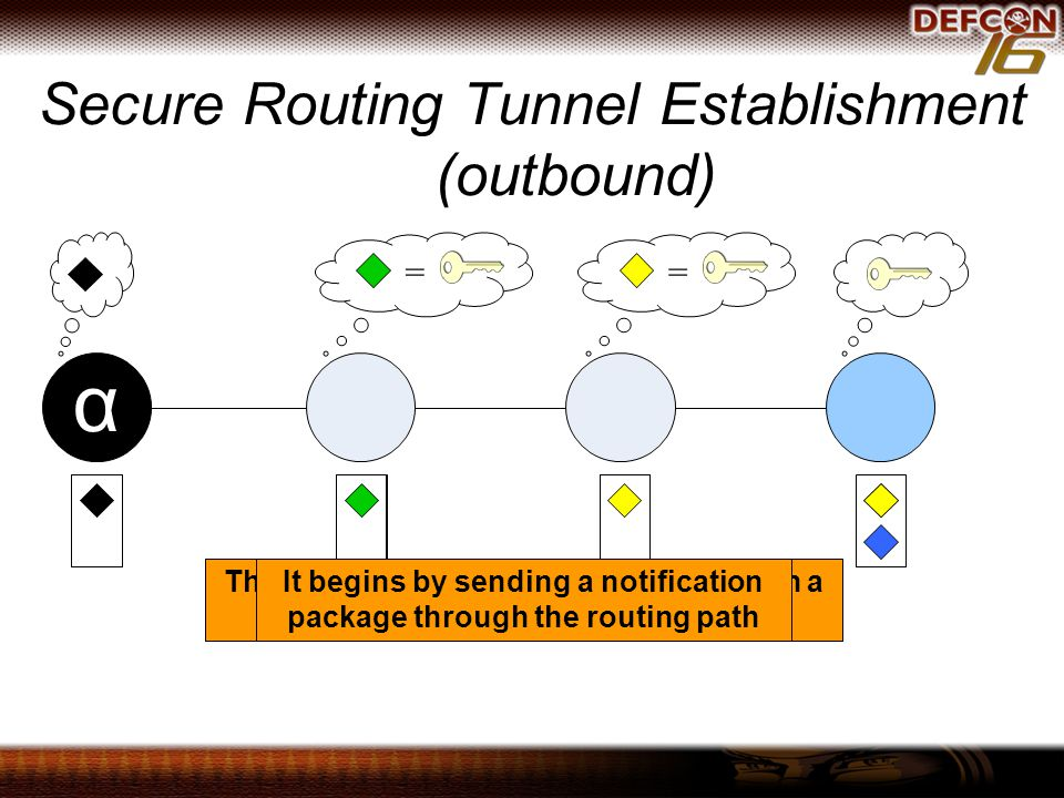 Secure Routing Tunnel Establishment (outbound) == α The anonymized node wants to establish a connection to a certain AP address It begins by sending a notification package through the routing path