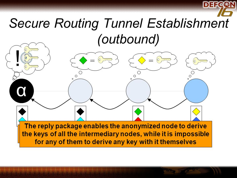 Secure Routing Tunnel Establishment (outbound) == .
