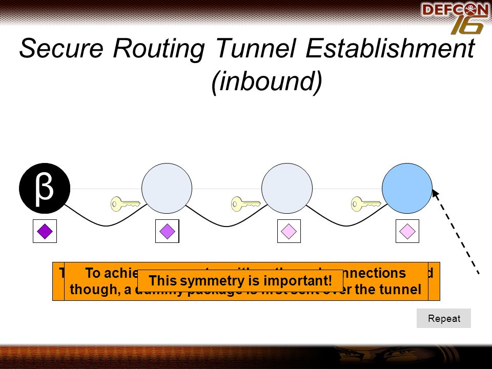 Secure Routing Tunnel Establishment (inbound) α Repeat The connection is now fully established at both ends, and the application layer can start communicating over it.