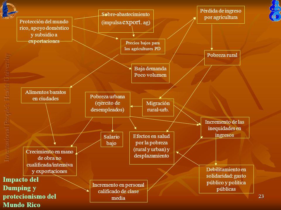 23 Protección del mundo rico, apoyo doméstico y subsidio a exportaciones Pèrdida de ingreso por agricultura Sobre-abastecimiento (impulsa export.