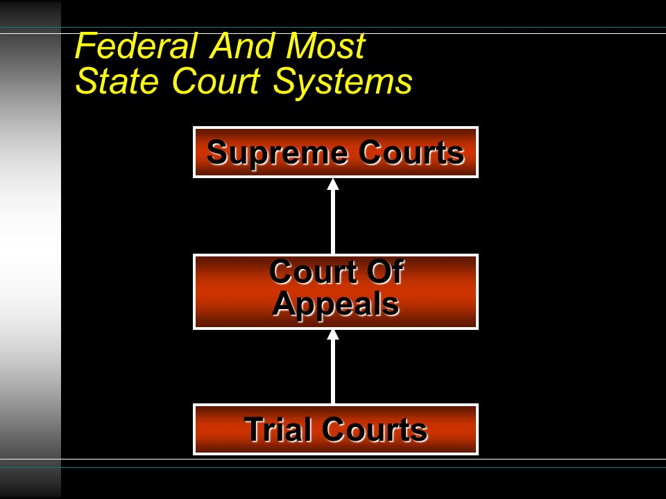JURISDICTION Authority of a court to hear & decide an action or lawsuit Original jurisdiction v.