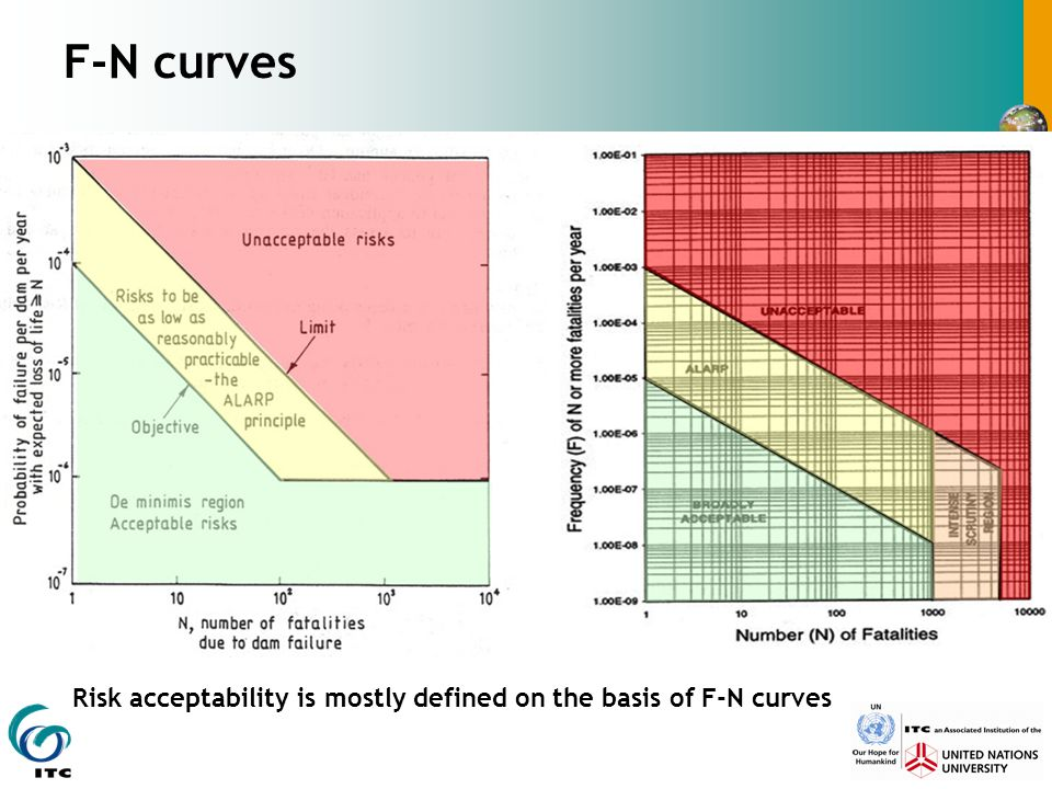 F-N curves Risk acceptability is mostly defined on the basis of F-N curves