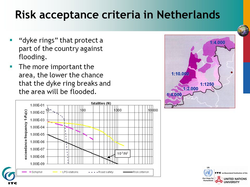 "Risk acceptance criteria in Netherlands  ""dyke rings"" that protect a part of the country against flooding.  The more important the area, the lower t"