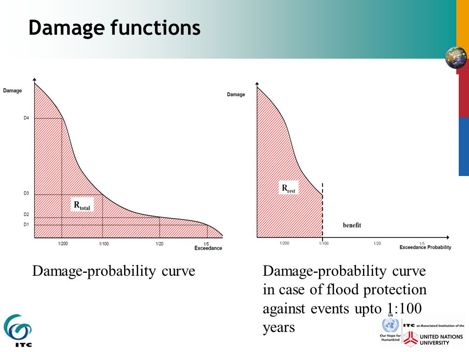 Damage functions Damage-probability curve in case of flood protection against events upto 1:100 years