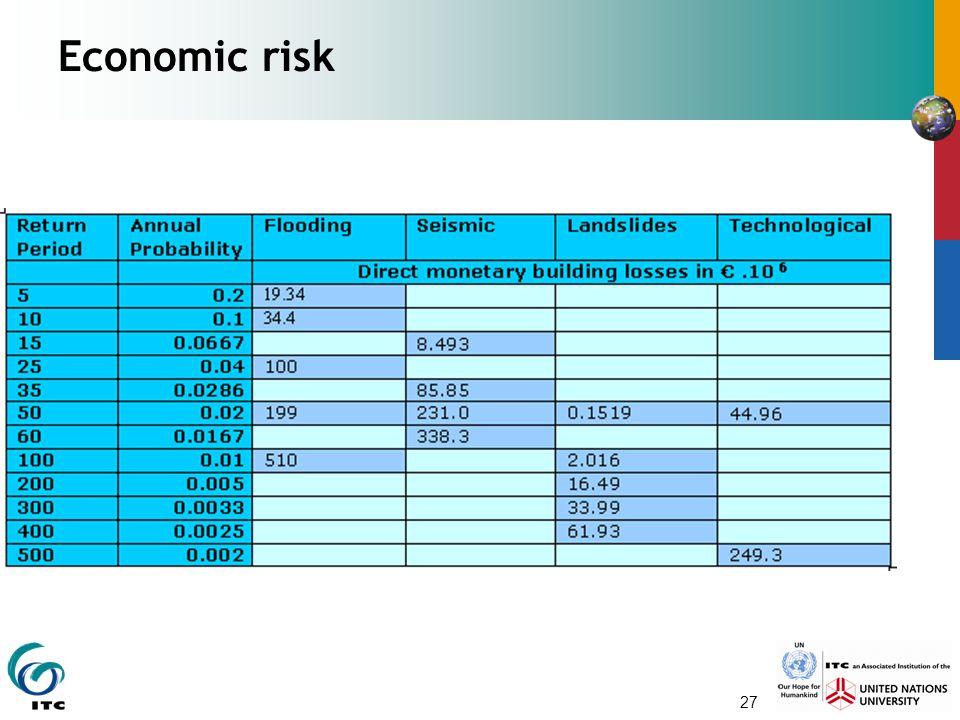 27 Economic risk