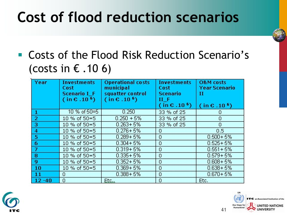 41 Cost of flood reduction scenarios  Costs of the Flood Risk Reduction Scenario's (costs in €.10 6)
