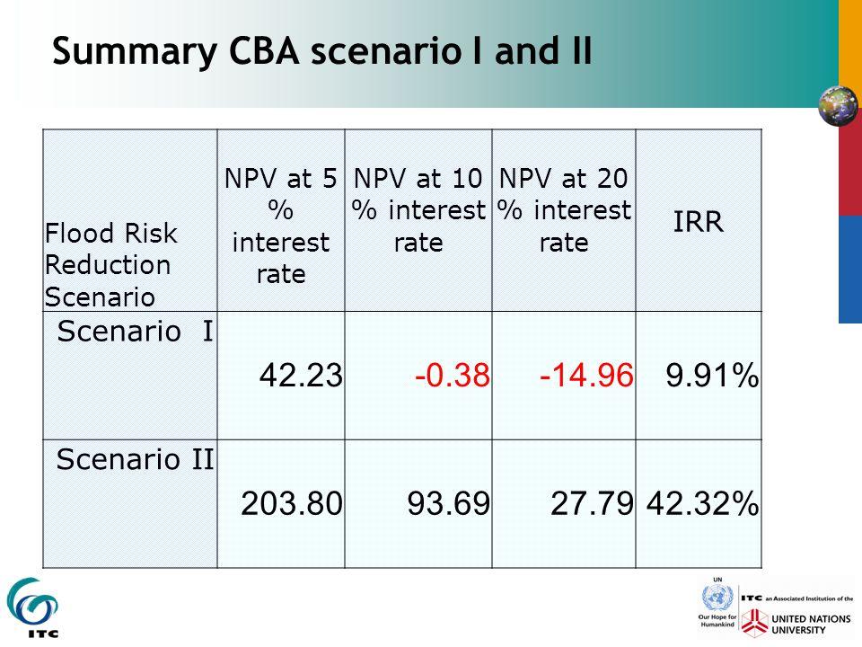 Summary CBA scenario I and II Flood Risk Reduction Scenario NPV at 5 % interest rate NPV at 10 % interest rate NPV at 20 % interest rate IRR Scenario I 42.23-0.38-14.969.91% Scenario II 203.8093.6927.7942.32%