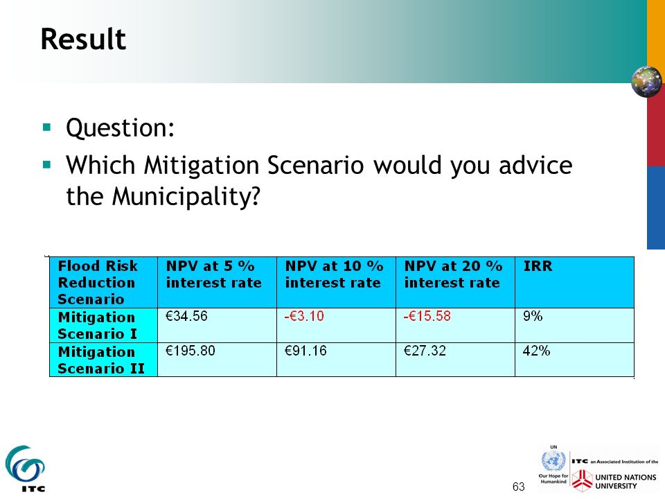 63 Result  Question:  Which Mitigation Scenario would you advice the Municipality?