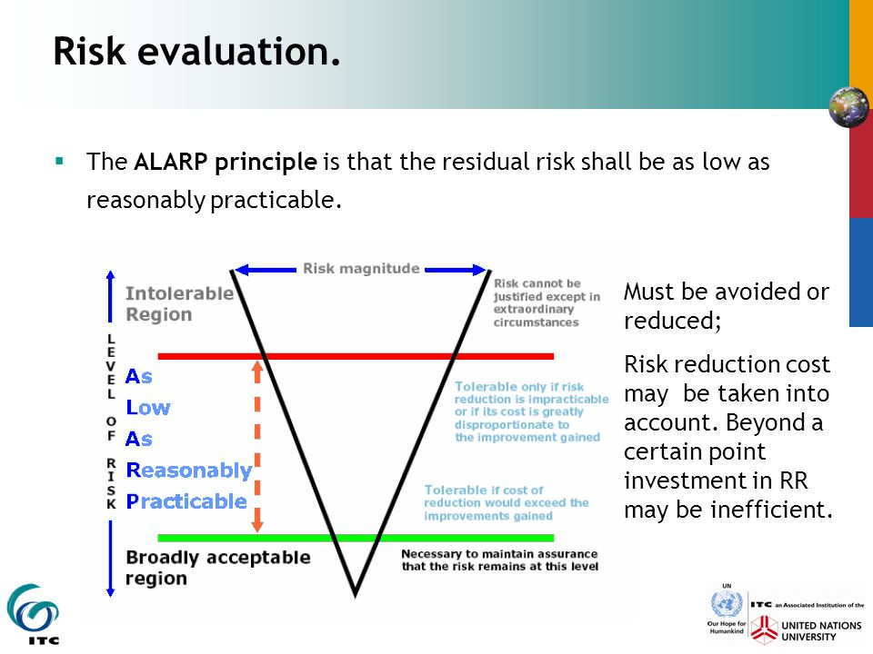 Risk evaluation.  The ALARP principle is that the residual risk shall be as low as reasonably practicable. Must be avoided or reduced; Risk reduction