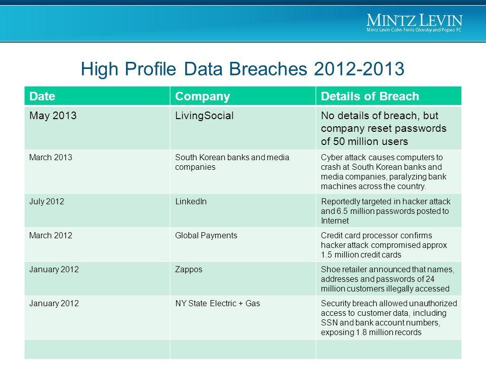 DateCompanyDetails of Breach May 2013LivingSocialNo details of breach, but company reset passwords of 50 million users March 2013South Korean banks and media companies Cyber attack causes computers to crash at South Korean banks and media companies, paralyzing bank machines across the country.