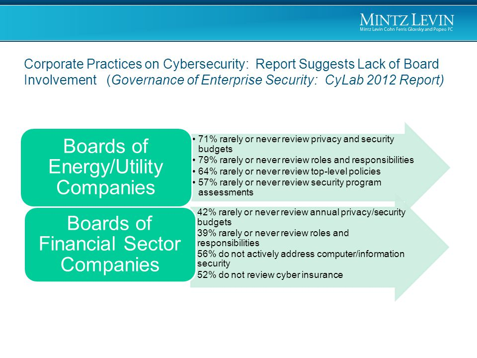 1.Stay informed about cyber threats and their potential impact on your organization.