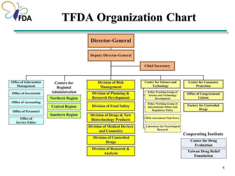 4 4 44 TFDA Organization Chart