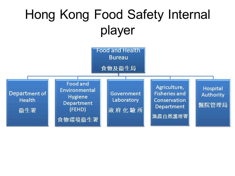 Important contribution factors in Hong Kong Contamination – Cross contamination of ready-to-eat food by raw food – Contaminated raw food – Poor personal hygiene – Inadequate cleaning of equipment – Contamination by food handlers, e.g.